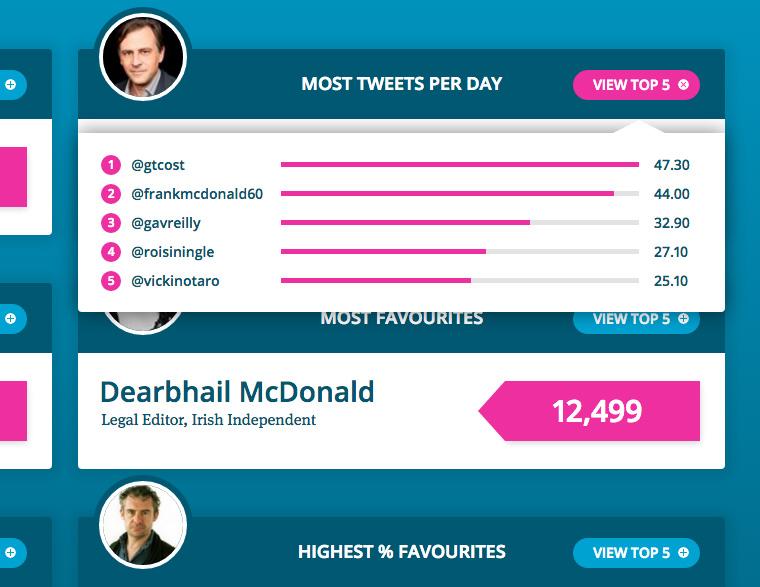 Most tweets Graph